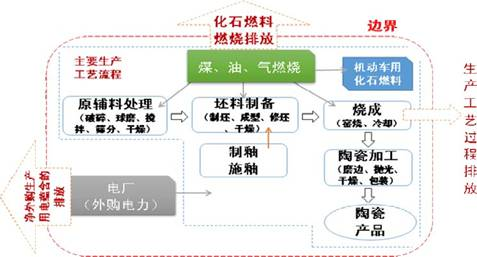 陶瓷公司组织结构